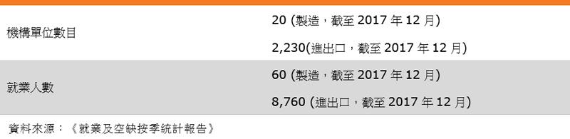 表:業界特色(香港皮革消費品業)