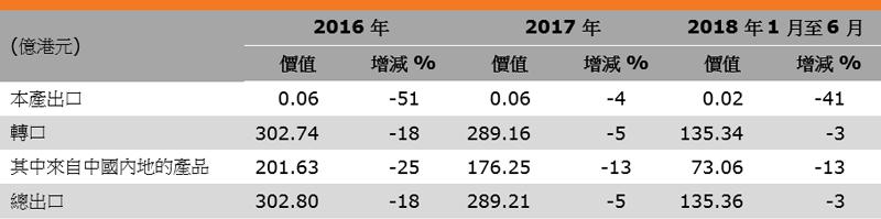 表:香港皮革消費品出口表現