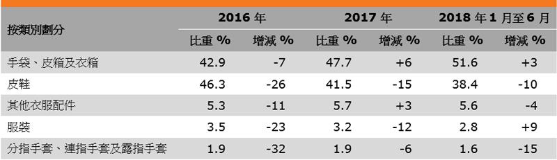 表:香港皮革消費品出口表現(按類別劃分)