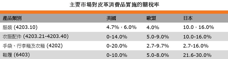表:主要市場對皮革消費品實施的關稅率