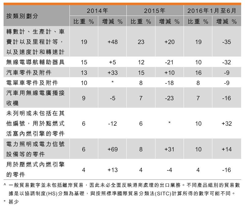 表:香港汽车零部件及配件业出口表现