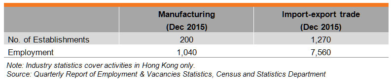 Table: Industry Features (HK Medical & Healthcare Equipment Industry)