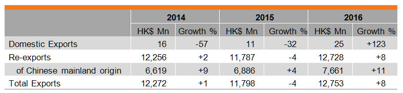 Table: Performance of Hong Kong's Exports of Medical and Healthcare Equipment