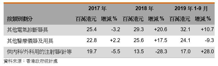 表:香港医疗保健器材出口表现
