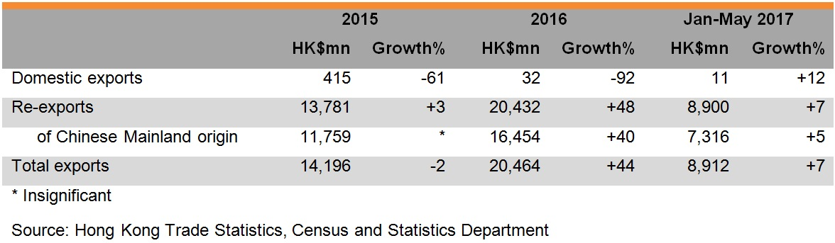 Table: Performance of Hong Kong spectacles exports