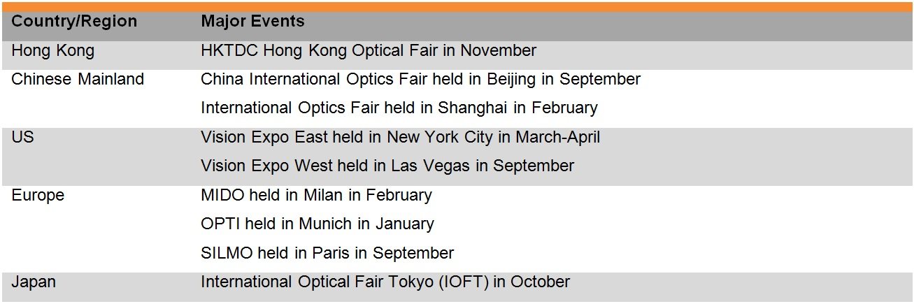 Table: List of some major spectacles trade fairs