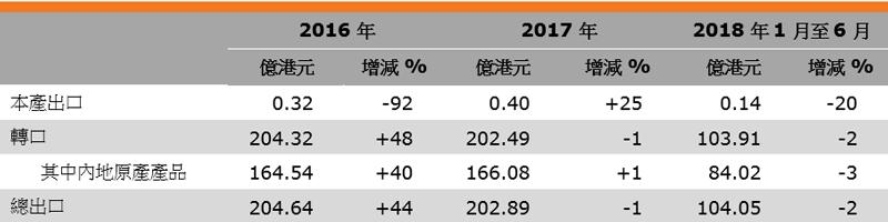 表:香港眼镜出口表现