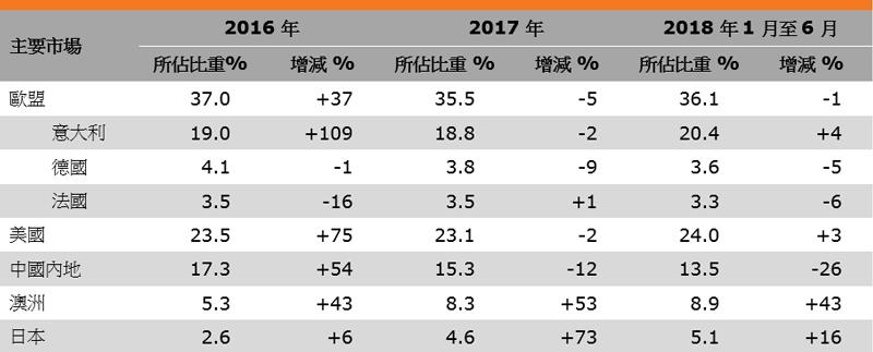 表:香港眼镜出口表现(主要市场)