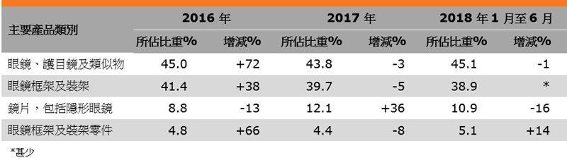 表:香港眼镜出口表现(主要产品类别)