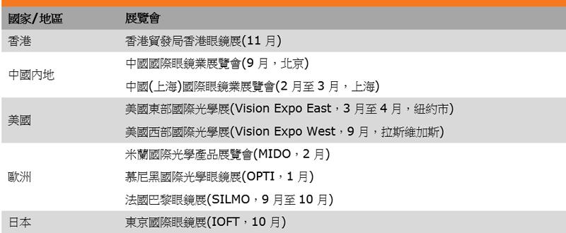 表:部分大型国际眼镜展