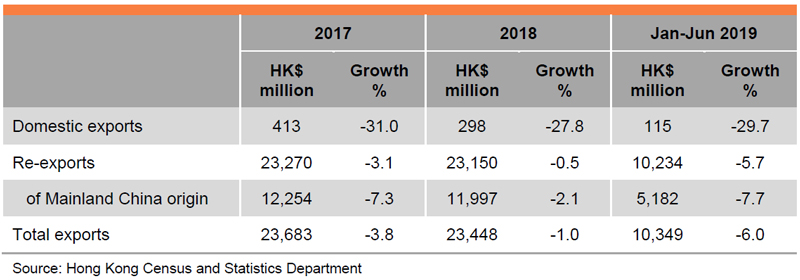 Table: Performance of Hong Kong's Exports of Packaging Materials