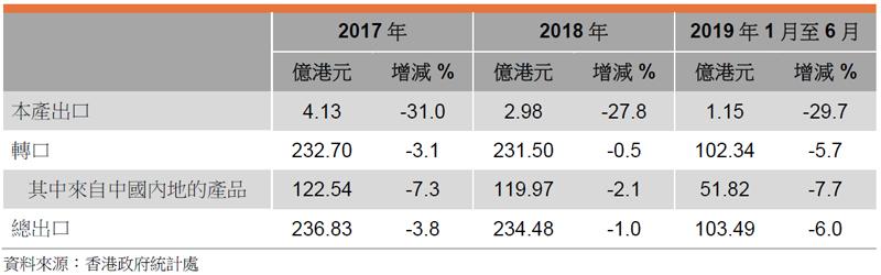 表:香港包裝物料的出口表現