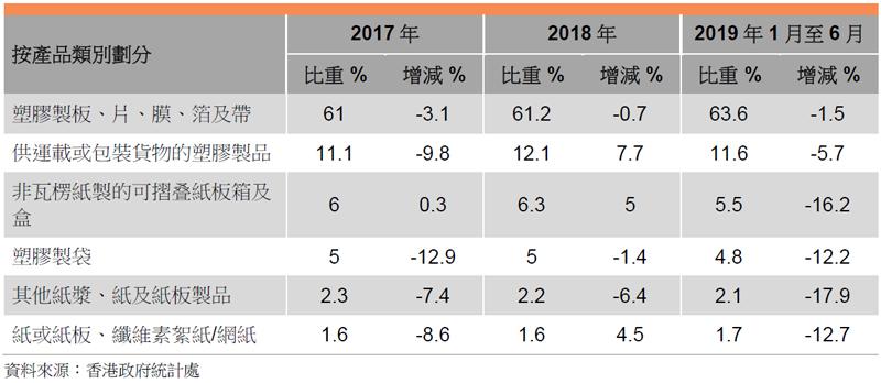 表:香港包裝物料的出口表現 (按產品類別劃分)