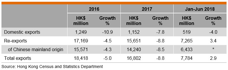 Table: Performance of Hong Kong's Exports of Printed Matter