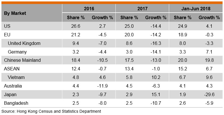 Table: Performance of Hong Kong's Exports of Printed Matter by Market