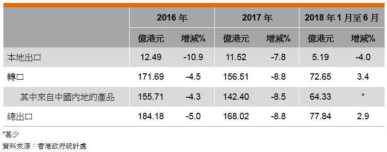 表: 香港印刷品的出口表現
