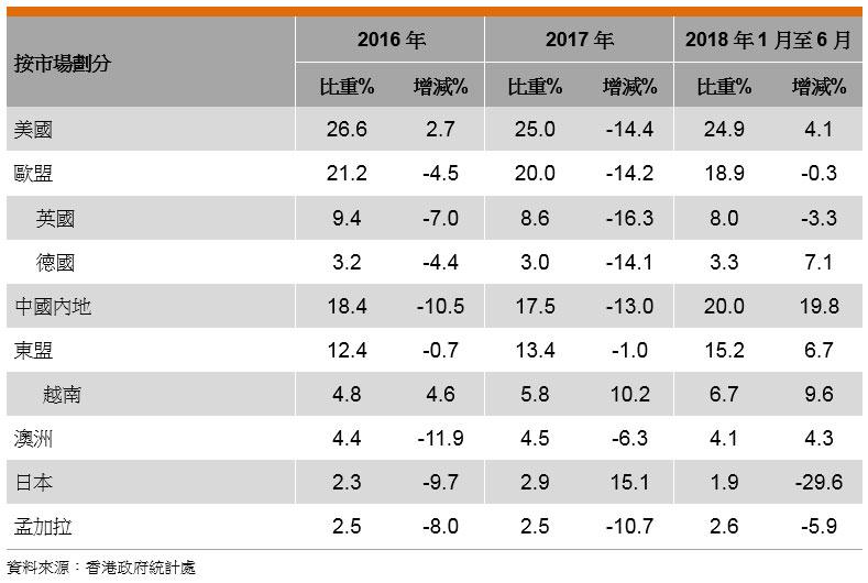 表: 香港印刷品的出口表現(按市場劃分)