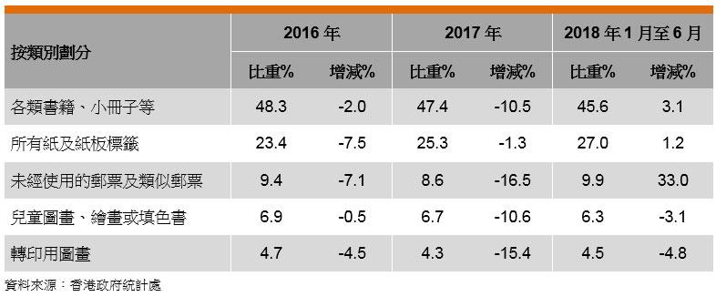 表: 香港印刷品的出口表現(按類別劃分)