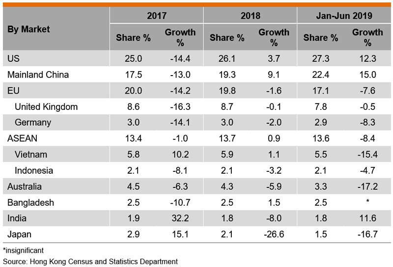 Table: Performance of Hong Kong's Exports of Printed Matter (by Market)