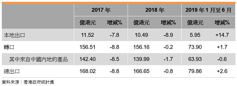 表: 香港印刷品的出口表现