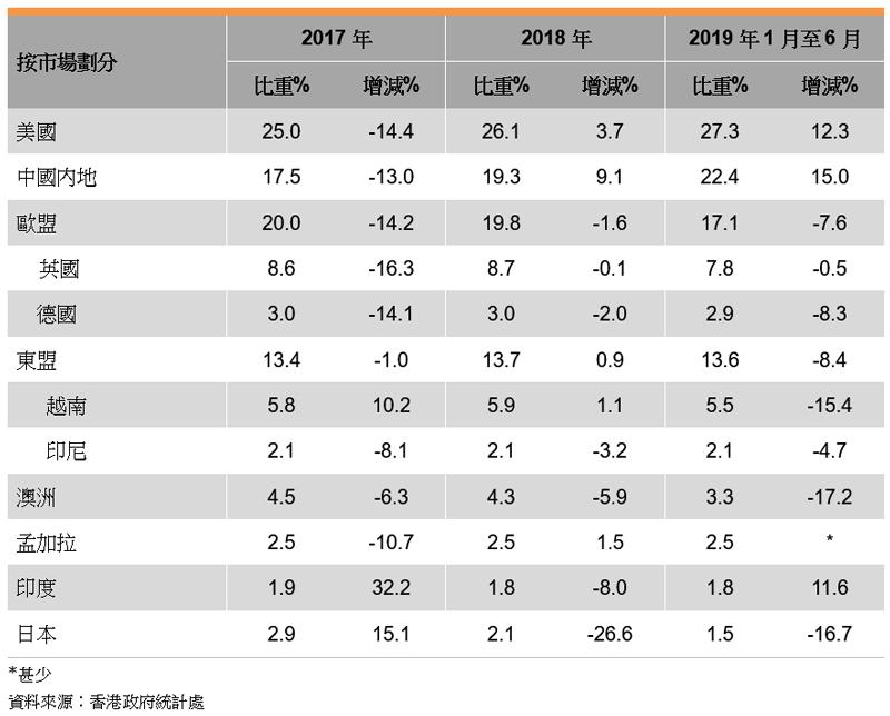 表: 香港印刷品的出口表现(按市场划分)
