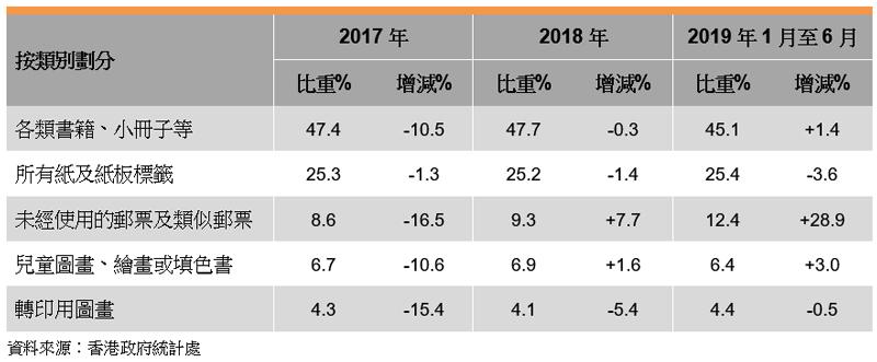 表: 香港印刷品的出口表现(按类别划分)