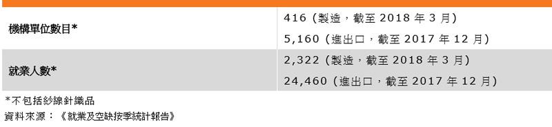 表:業界特色(香港紡織業)