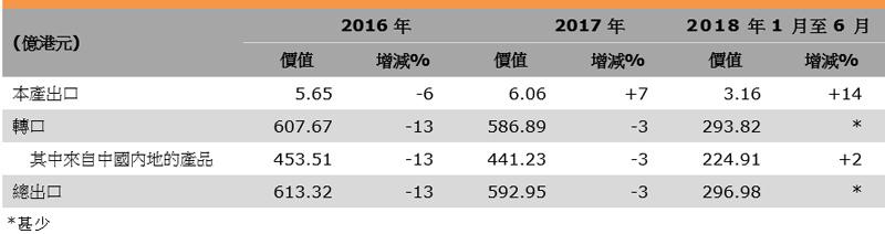 表:香港紡織品出口表現
