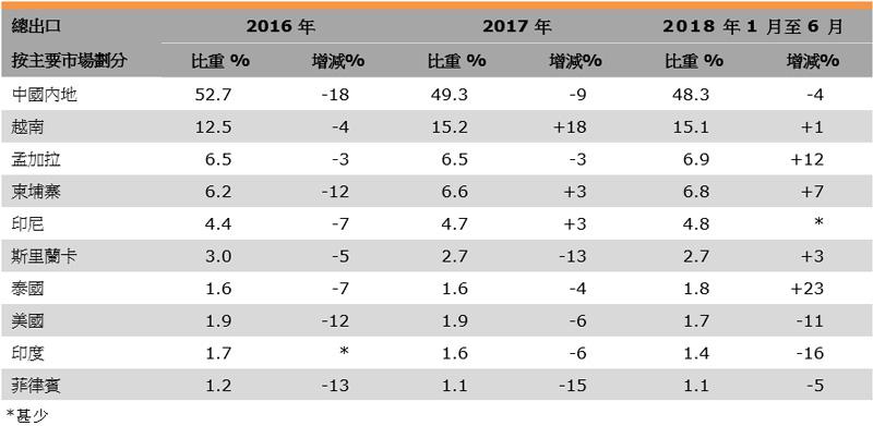 表:香港紡織品出口表現(按主要市場劃分)