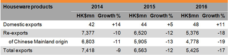 Table: Performance of Hong Kong Exports of Houseware Products