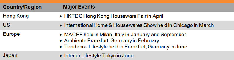 Table: List of Some Major Houseware Trade Fairs
