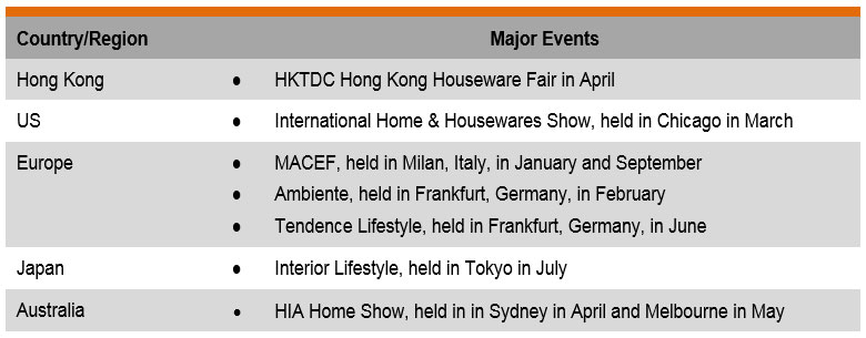 Table: Major Trade Fair Events