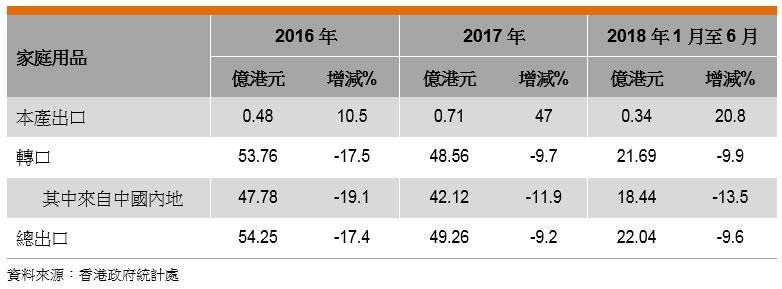 表: 香港家庭用品出口表現