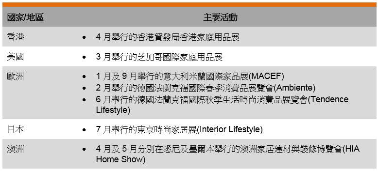 表: 主要國際貿易展覽會(家庭用品)