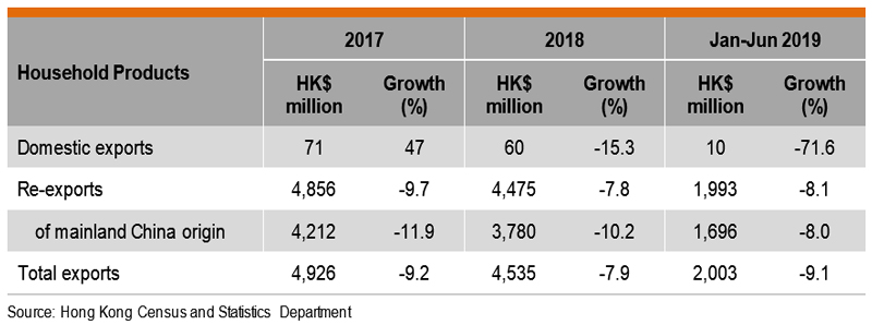Table: Performance of Hong Kong Exports of Houseware Products of Household Products