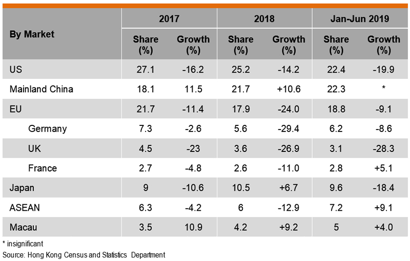 Table: Performance of Hong Kong Exports of Houseware Products by Market