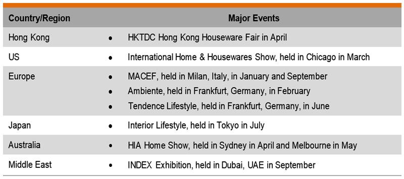 Table: Major Trade Fair Events