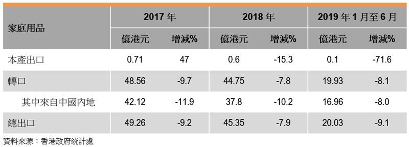表: 香港家庭用品出口表现