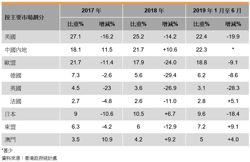 表: 香港家庭用品出口表现(按主要市场划分)