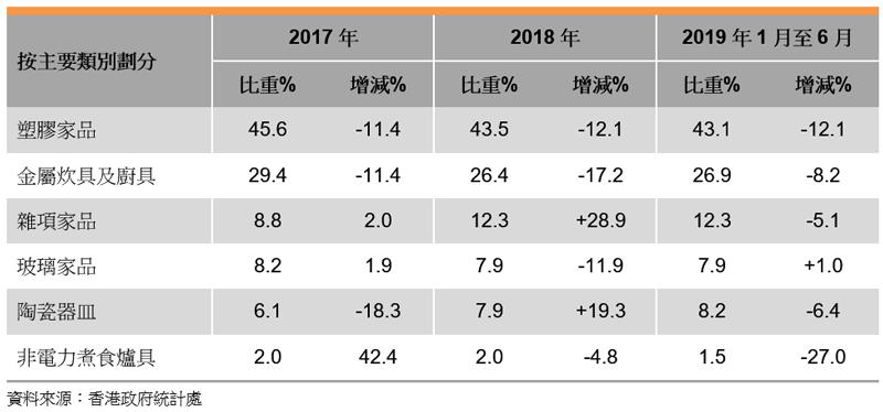 表: 香港家庭用品出口表现(按主要类别划分)