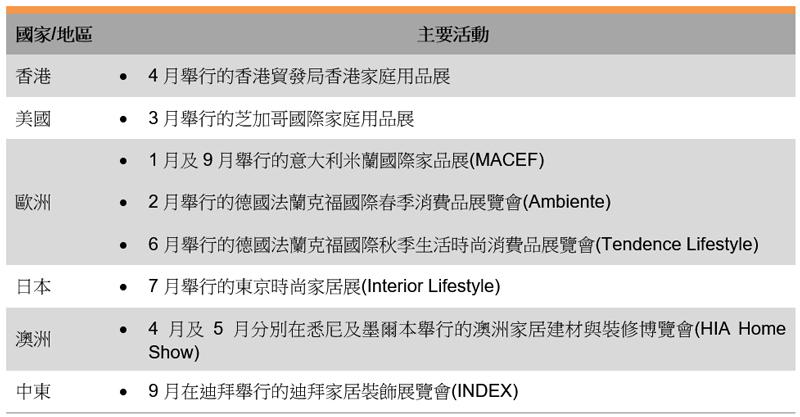 表: 主要国际贸易展览会(家庭用品)
