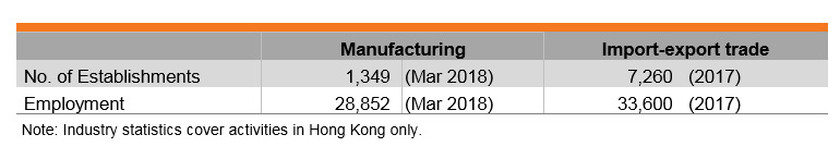 Table: Features of Hong Kong Processed Food and Beverages Industry