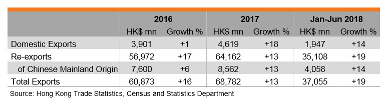 Table: Performance of Hong Kong's Exports of Processed Food and Beverages