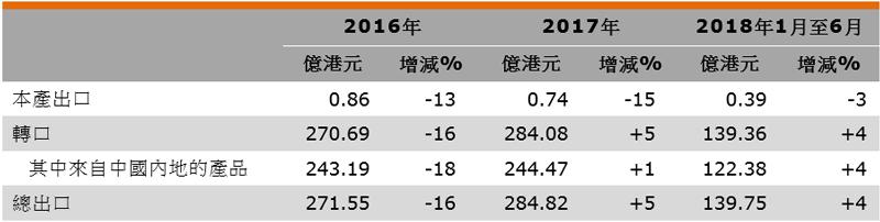 表:香港运动用品出口表现