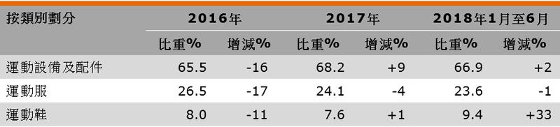表:香港运动用品出口表现(按类别划分)