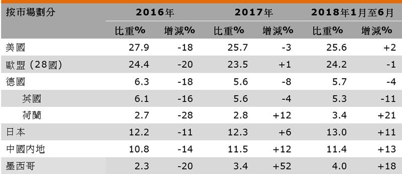 表:香港运动用品出口表现(按市场划分)