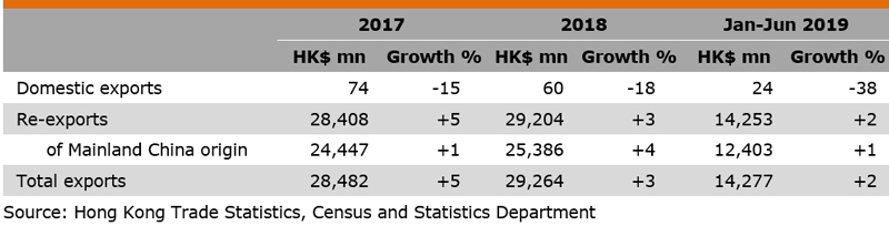 Table: Performance of Hong Kong Exports of Sporting Goods