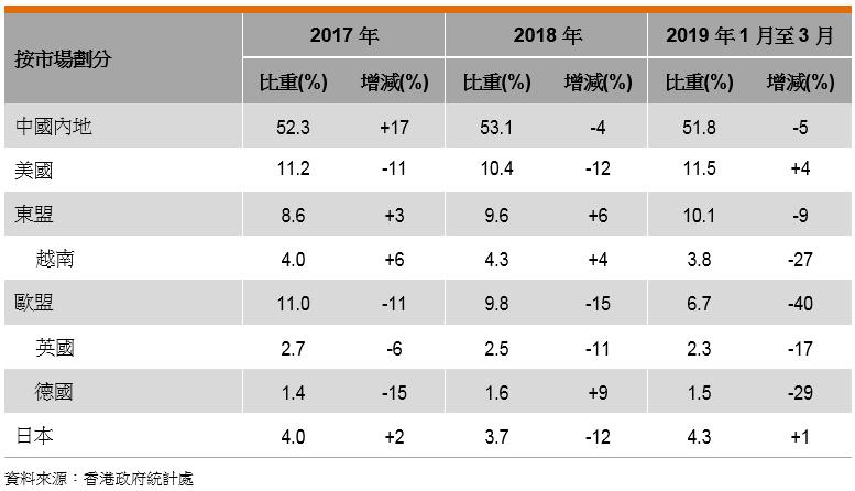 表: 香港文具出口表现