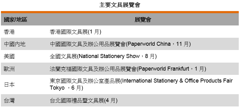 表: 主要文具展览会