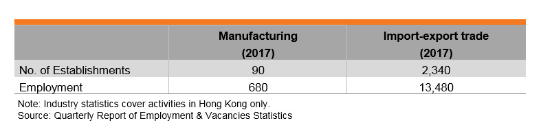 Table: Features of Hong Kong's Cosmetics and Toiletries Industry